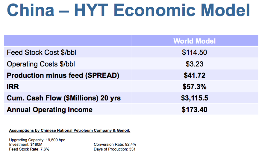 china - hyt profitability model