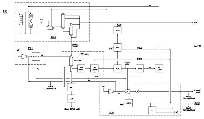 process_flow_diag