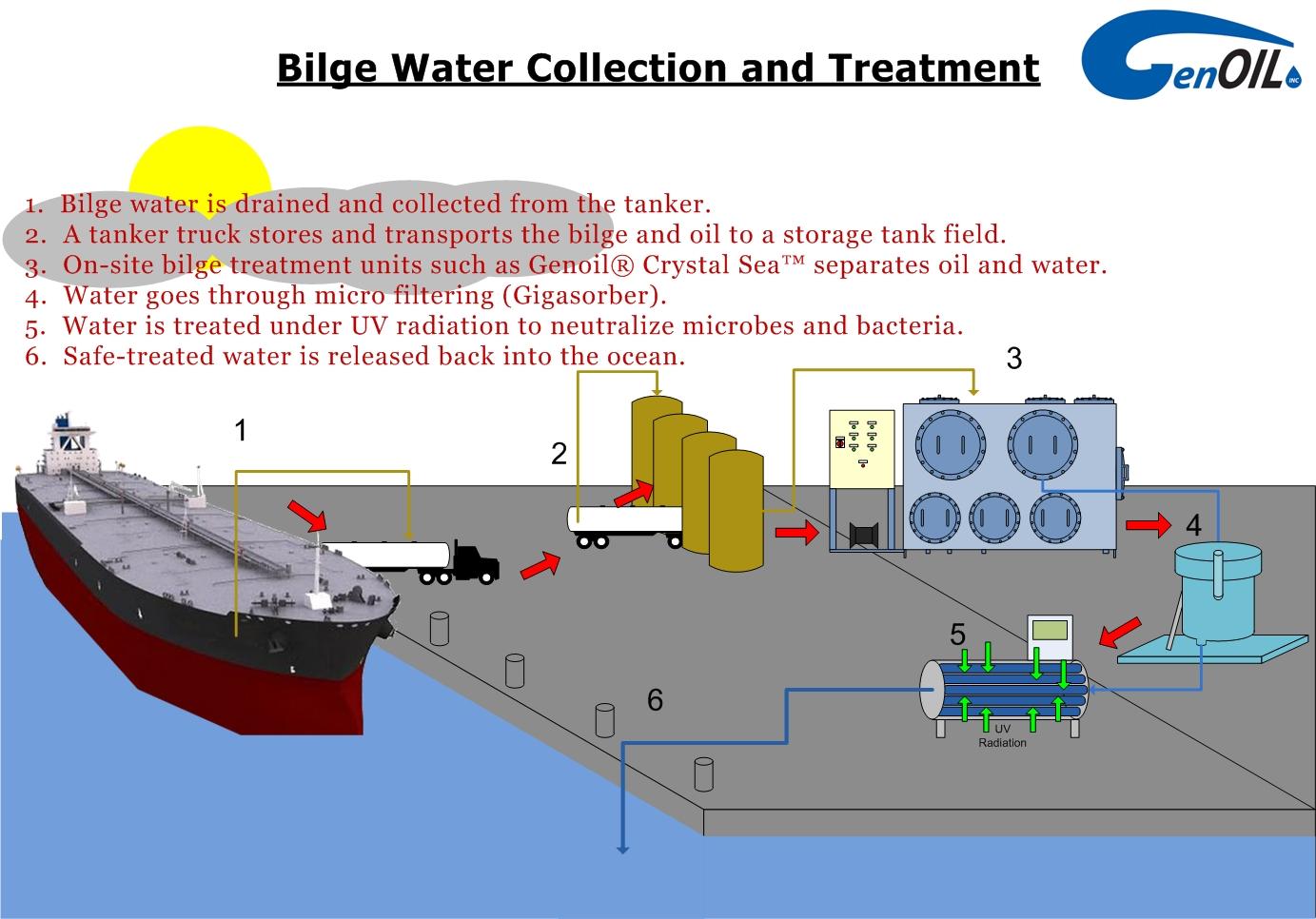 diagram dock bilge process