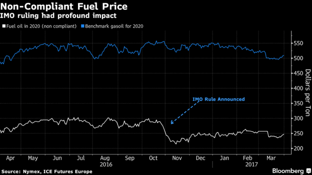 Global Shipping Fleet Braces for Chaos of $60 Billion Fuel Shock